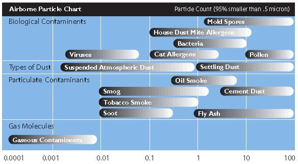 Airborne Particle Chart